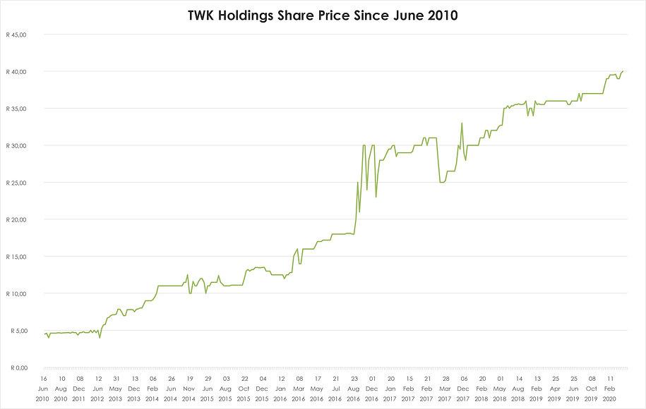 Holdings Grafiek Feb 2020.jpg