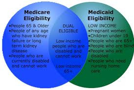 Medicare options for Medicare/Medicaid recipients.