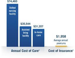 You've worked hard to make sure that you have the financial security you want for you and your family. And, you've tried to plan for the surprises that life may bring in the future. But even the most well-thought-out plans may not be enough to prepare you for the unexpected costs associated with long-term care.  Call Dennis at Coastal Insurance Agency in Daytona for your a quote today!  386-262-1009