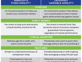 Annuities - Are they right for you?