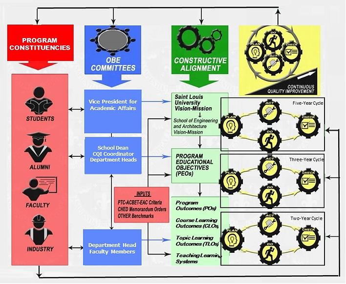 OBE Framework.png