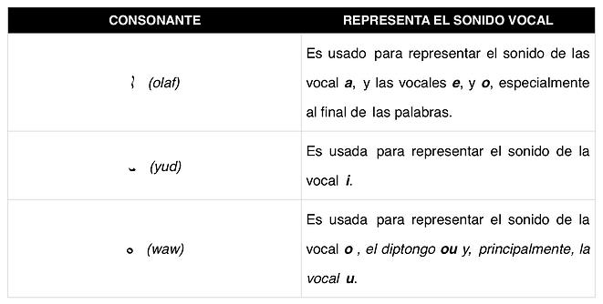 Vocales 2
