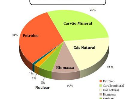 Matriz Energética Brasileira – Geografia