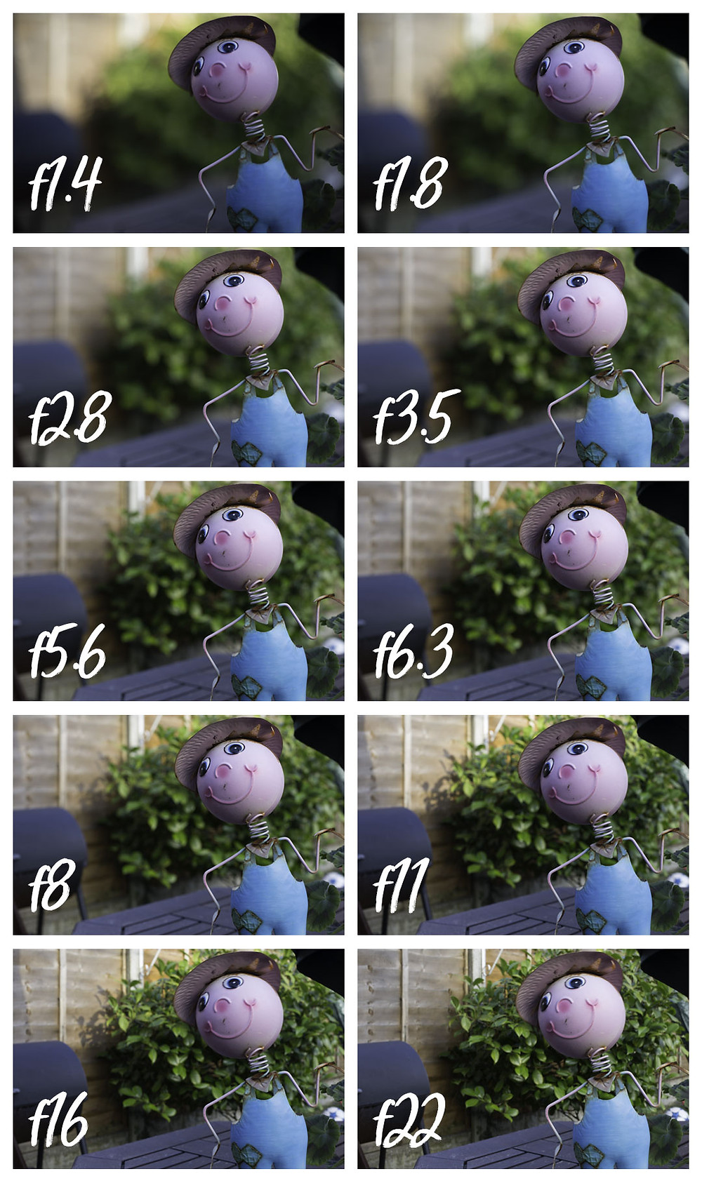 Demonstration of the difference between the various apertures of the canon 50mm f1.4