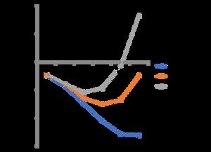 유료 사용자 비율에 따른 클라우드 서비스 수익성 변화
