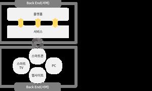 플랫폼과 서비스를 모두 포함하는 백엔드는 각 기기별 어플리케이션과 통신하면서 개인용 클라우드 서비스를 제공한다. 이러한 어플리케이션을 백엔드와 대비되는 개념으로 프론트엔드라고 한다. 고객이 사용하는 기기인 스마트폰, 스마트TV, PC에는 어플리케이션들이 탑재된다. 주요 연산과 저장 기능은 백엔드를 통해 수행한다. 따라서 연산 능력과 저장 공간이 부족한 기기들의 자원 부담을 해소해줄 수 있다.