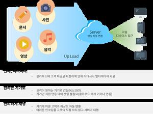 B2C 개인용 클라우드 서비스와 장점