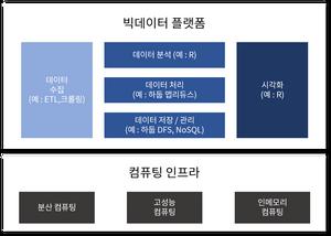 빅데이터 플랫폼 및 주요 구성 요소