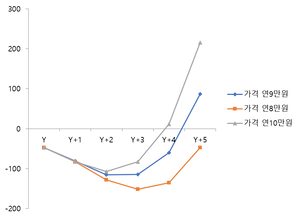 가격 증가에 따른 클라우드 서비스 수익성 변화