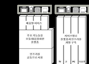 LG클라우드의 주요 모듈 및 기능을 나타내고 있다. 백엔드 서버는 크게 플랫폼 백엔드와 서비스 백엔드로 나누어진다. 플랫폼 백엔드는 개인용 클라우드 서비스가 아닌 다른 서비스에도 공통적으로 사용할 수 있다.