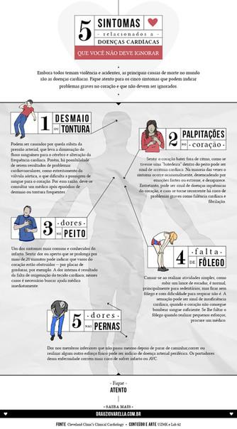 5 Sintomas que podem indicar problemas graves no coração - Infográfico