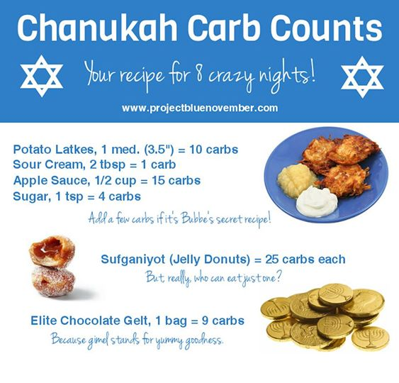 Chanukah carbs
