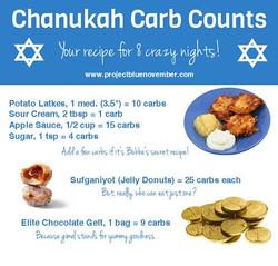 Chanukah carbs