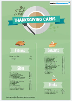 Thanksgiving carbs count