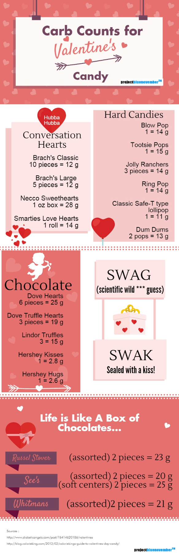 Valentines Carbs