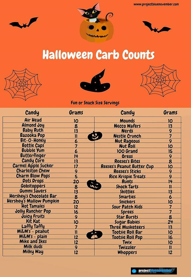Halloween Carb Count Sheet