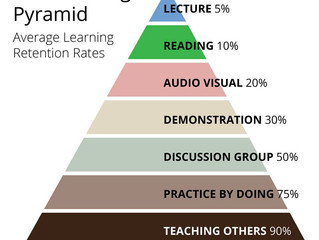 Learn It Town and The Learning Pyramid