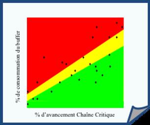 Fever Chart PMO CCPM