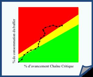 Fever Chart Chaine Critique