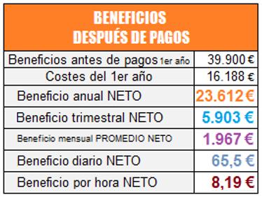 BENEFICIOS DESPUES DE PAGOS