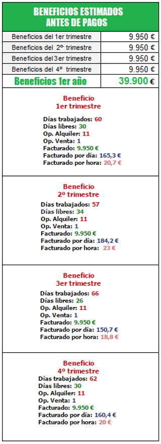 BENEFICIOS ESTIMADOS ANTES DE PAGOS