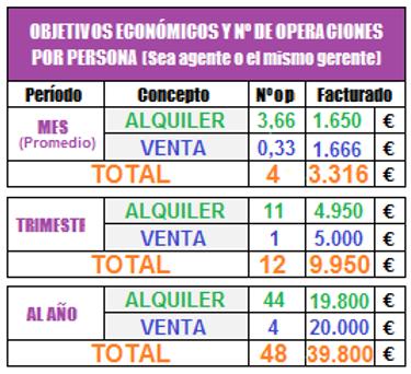 OBJETIVOS ECONOMICOS Y Nº DE OPERACIONES