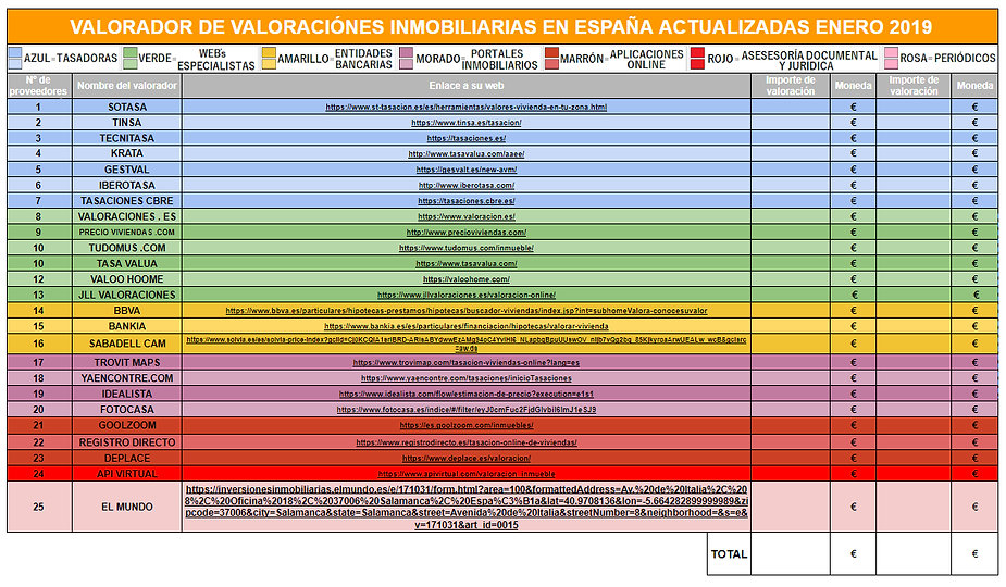 LISTADO DE PROVEEDORES DE VALORACIONES I