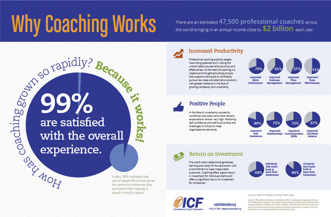 Successful People Work With Coaches