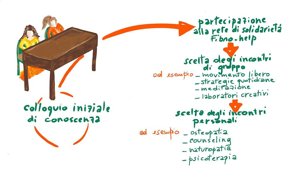 metodofibrohelp.jpg