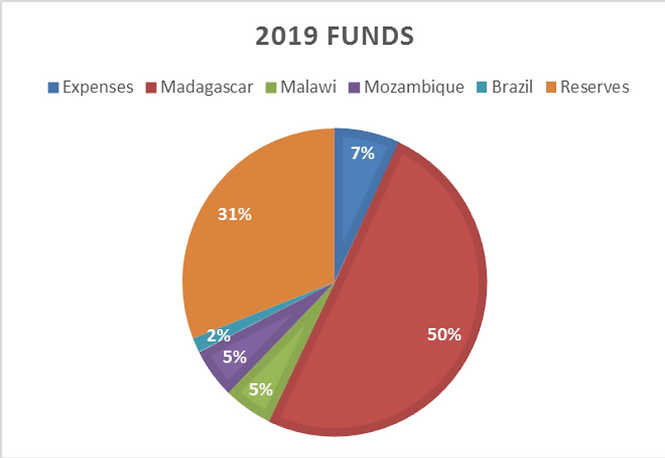 2019 Funds Chart.png
