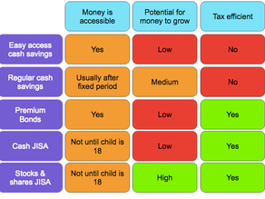 What type of savings account is best for my child?