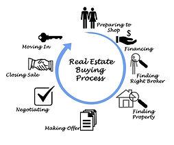 Buying Process Orig..jpg