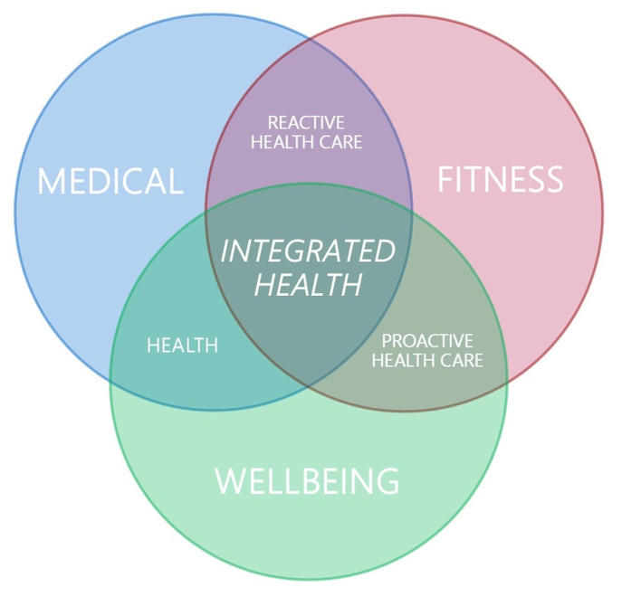 Health, fitness and wellbeing - back to balance