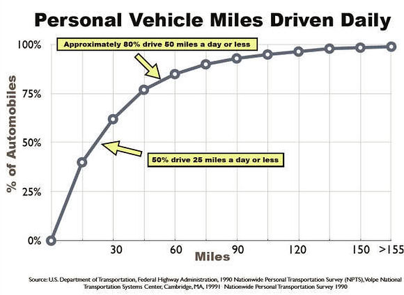 Driving Distance Per Day Percentile Layout