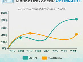 Optimize Your Marketing Spend