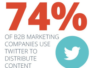 Top platforms for B2B Brands