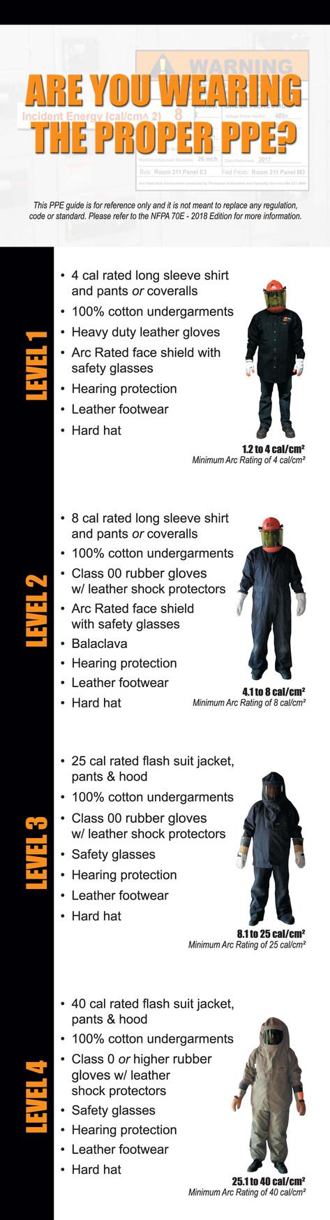 Proper PPE Printed Piece