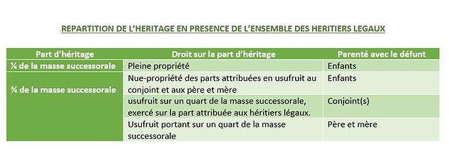 Heritage Les Regles De La Succession Au Gabon Legigabon