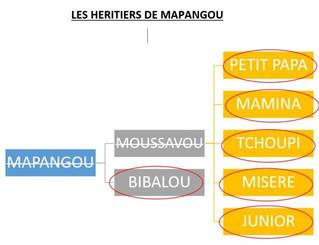 LES HÉRITIERS DE RANG SUBSÉQUENT