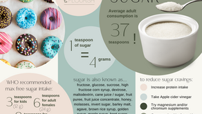 Tips To Curb Sugar Cravings