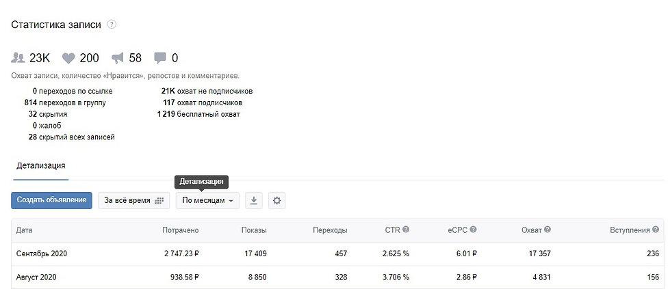 Статистика рекламы ВКонтакте