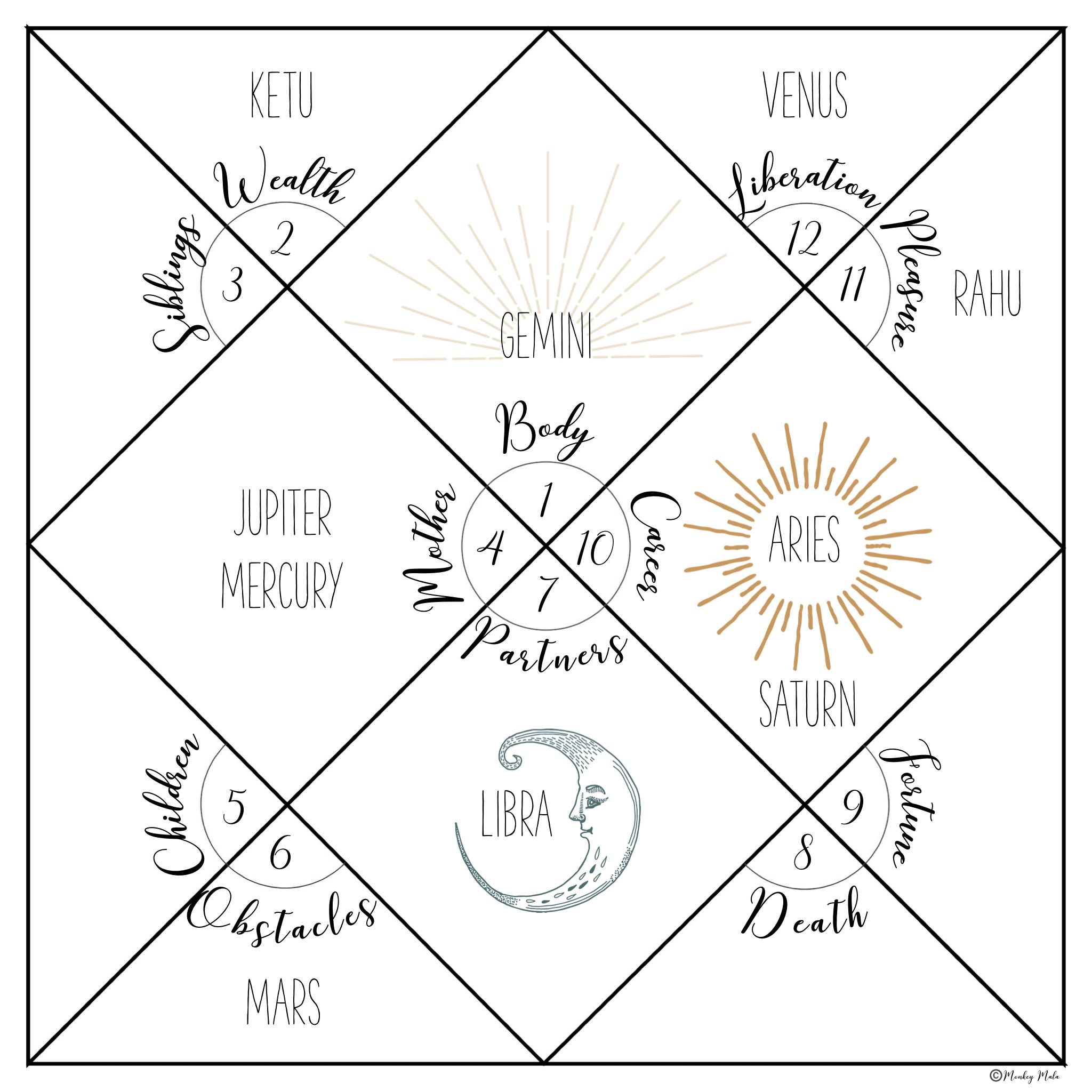 Vedic Birth Chart   Monkey Mala