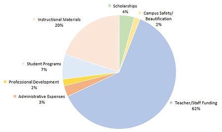 cash drive pie chart image.jpg