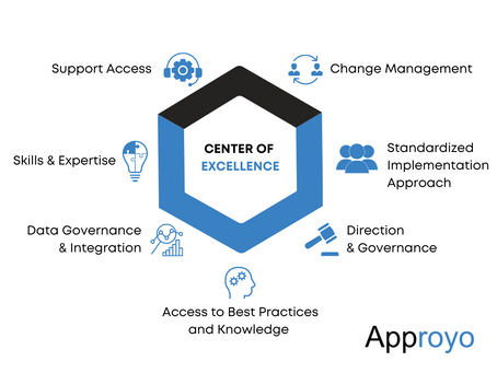 Ask Approyo: What is a Cloud Center of Excellence?