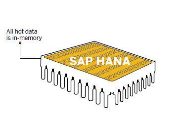 SAP HANA In-memory