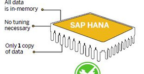 Are my applications accelerated without manual intervention and tuning with SAP HANA?
