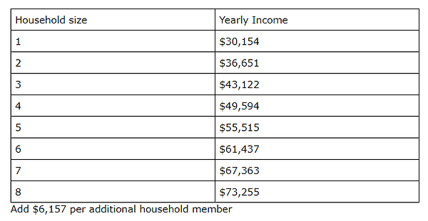 ABGA income requirements.png