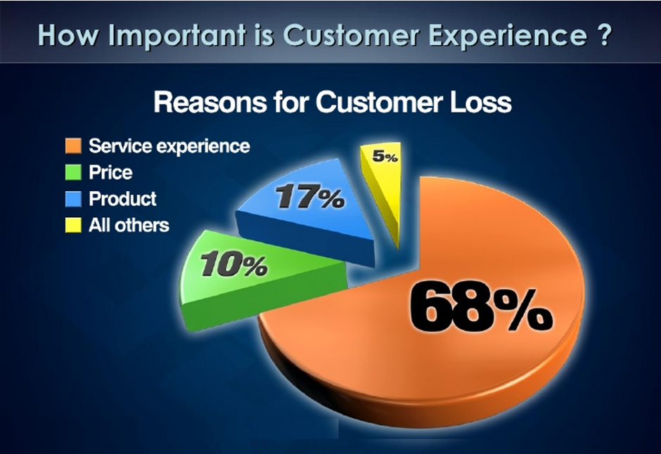 Blunt Truths About The Total Customer Experience