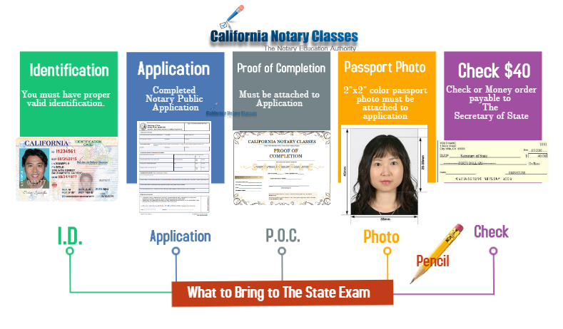 what_to_bring_to_the_notary_state_exam.P