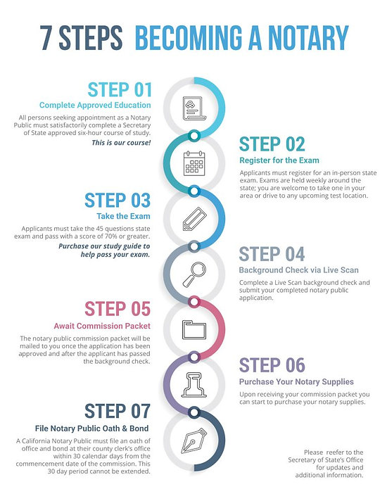 steps to coming a california-notary.jpg